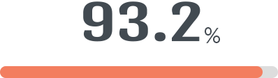 93.2%