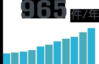 965件/年
