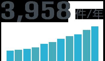 3,958件/年