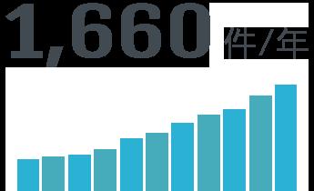 1,660件/年